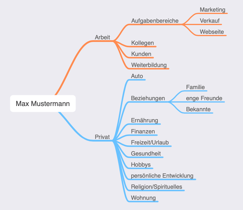 Mindmap mit den Areas of Focus