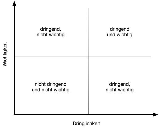 allgemeines Eisenhower-Diagramm