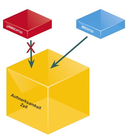 Boxmodell der Aufmerksamkeit