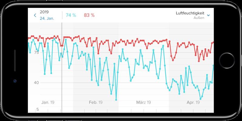 Screenshot eines Messwertverlaufs in der Netatmo-App