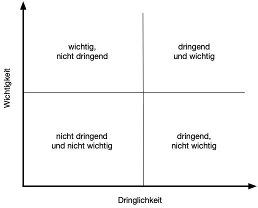 Eisenhower-Diagramm